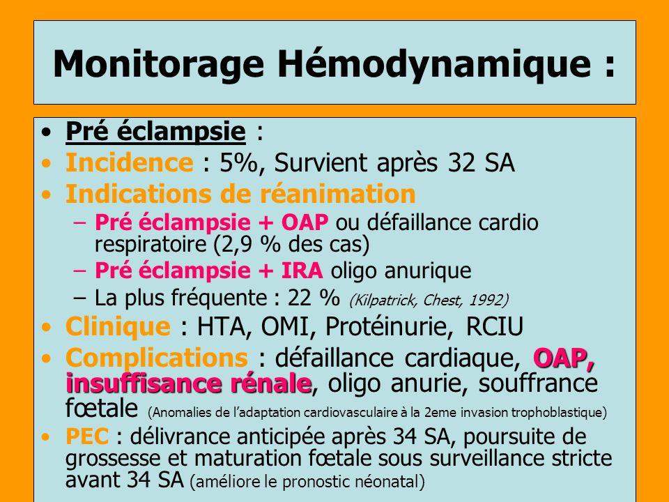Monitorage Hémodynamique : Pré éclampsie : Incidence : 5%, Survient après 32 SA Indications de réanimation –Pré éclampsie + OAP ou défaillance cardio