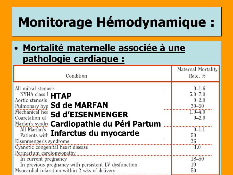 Mortalité maternelle associée à une pathologie cardiaque : Monitorage Hémodynamique : HTAP Sd de MARFAN Sd dEISENMENGER Cardiopathie du Péri Partum In