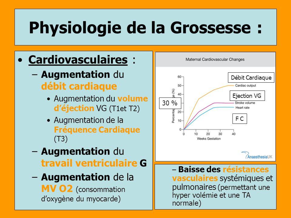 Physiologie de la Grossesse : Cardiovasculaires : –Augmentation du débit cardiaque Augmentation du volume déjection VG (T1et T2) Augmentation de la Fr