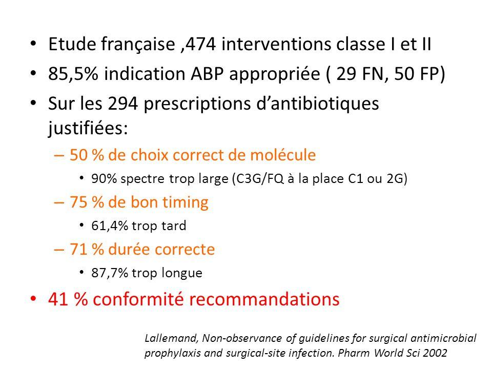 Etude française,474 interventions classe I et II 85,5% indication ABP appropriée ( 29 FN, 50 FP) Sur les 294 prescriptions dantibiotiques justifiées: