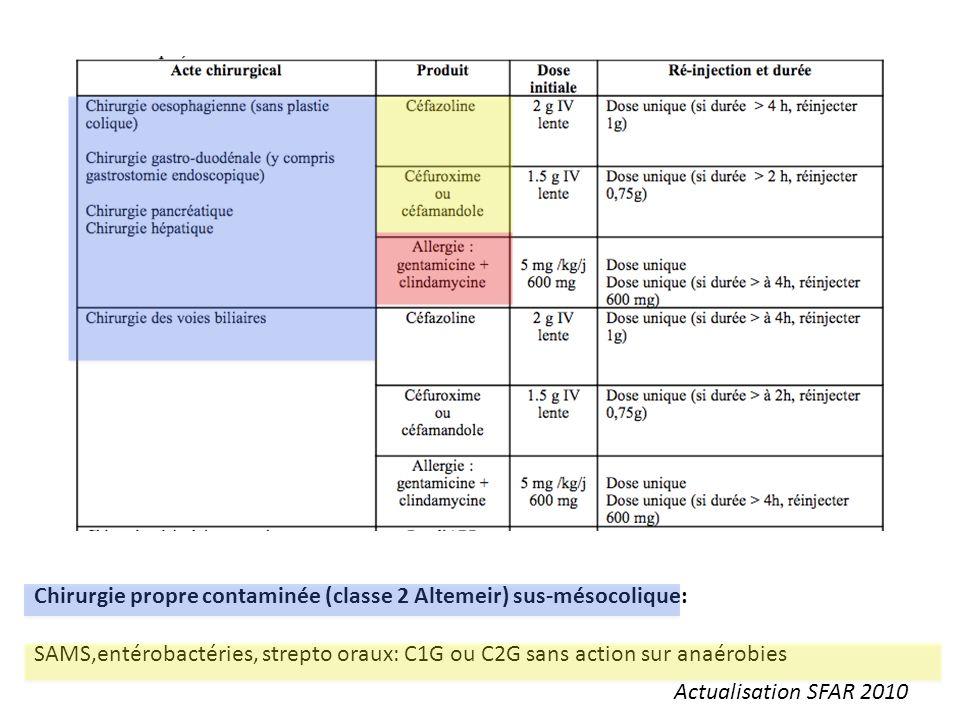 Chirurgie propre contaminée (classe 2 Altemeir) sus-mésocolique: SAMS,entérobactéries, strepto oraux: C1G ou C2G sans action sur anaérobies Actualisat
