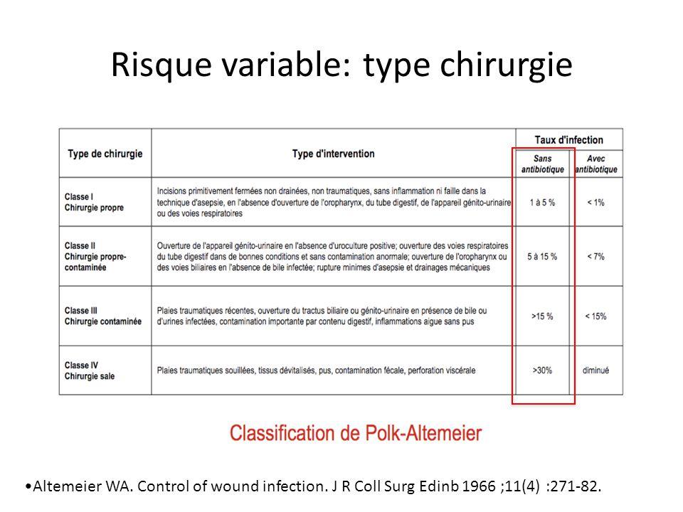 Dose unique recommandée (per-opératoire stricte avec ré-injections!) efficacicté prouvée en chirurgie digestive – Dipiro JT.
