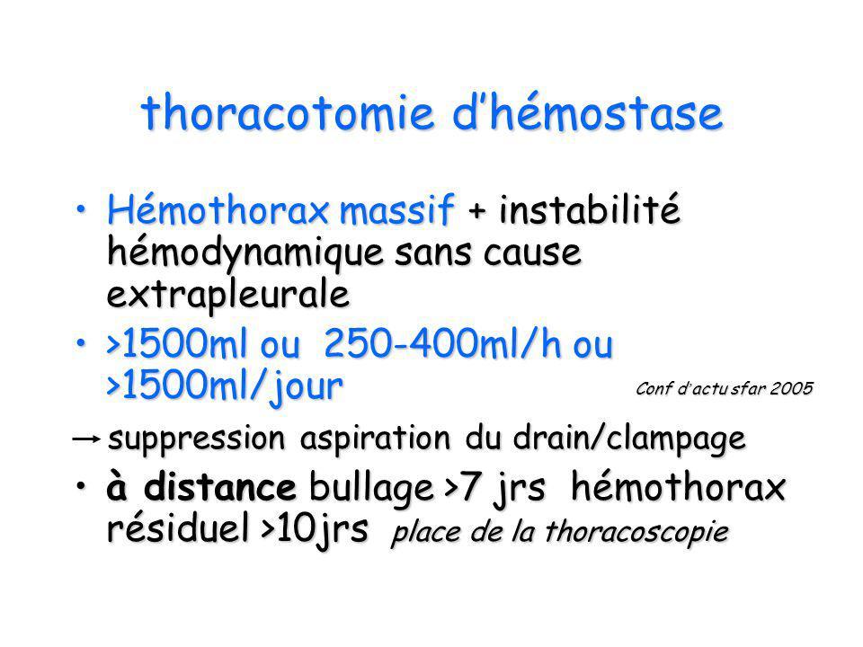thoracotomie dhémostase Hémothorax massif + instabilité hémodynamique sans cause extrapleuraleHémothorax massif + instabilité hémodynamique sans cause