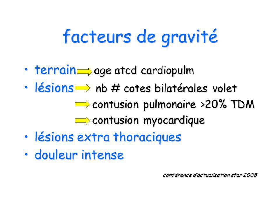 facteurs de gravité terrain age atcd cardiopulmterrain age atcd cardiopulm lésions nb # cotes bilatérales voletlésions nb # cotes bilatérales volet co