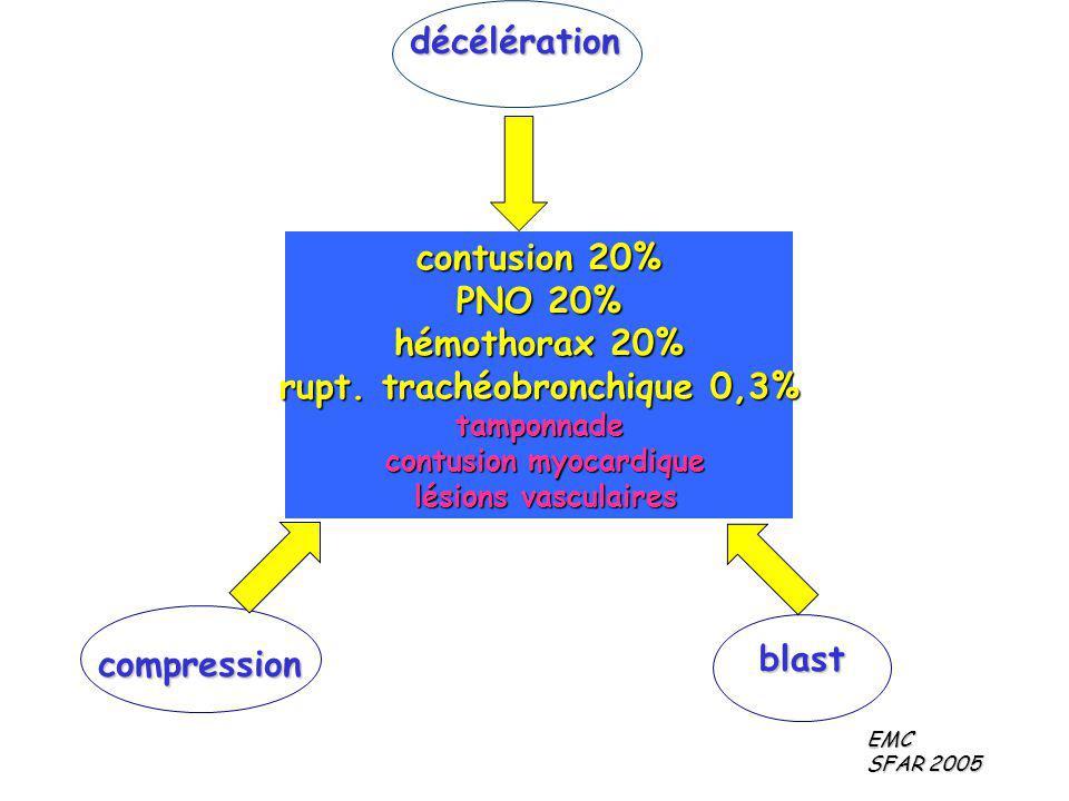décélération compression blast contusion 20% PNO 20% hémothorax 20% rupt. trachéobronchique 0,3% tamponnade contusion myocardique contusion myocardiqu