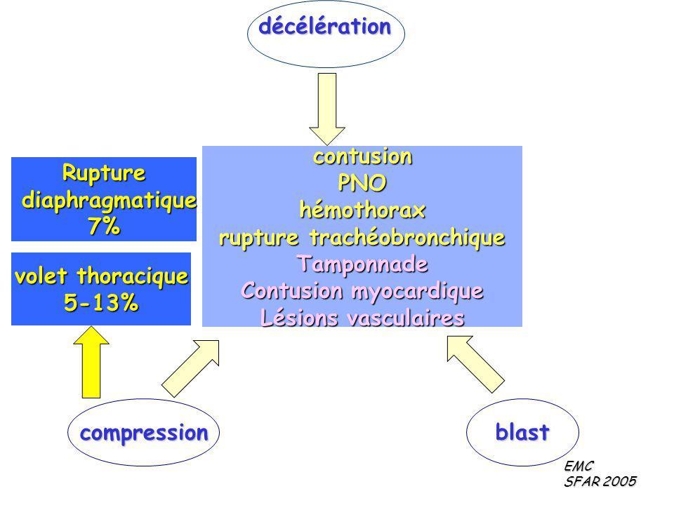 décélération compressionblast contusionPNOhémothorax rupture trachéobronchique Tamponnade Contusion myocardique Lésions vasculaires volet thoracique 5