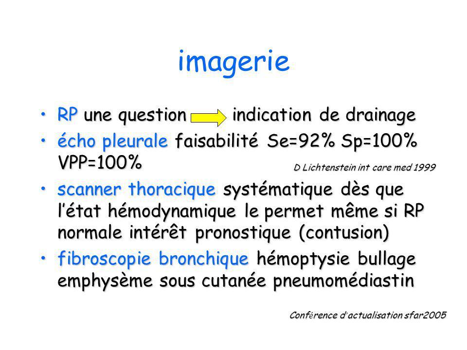 imagerie RP une question indication de drainageRP une question indication de drainage écho pleurale faisabilité Se=92% Sp=100% VPP=100%écho pleurale f