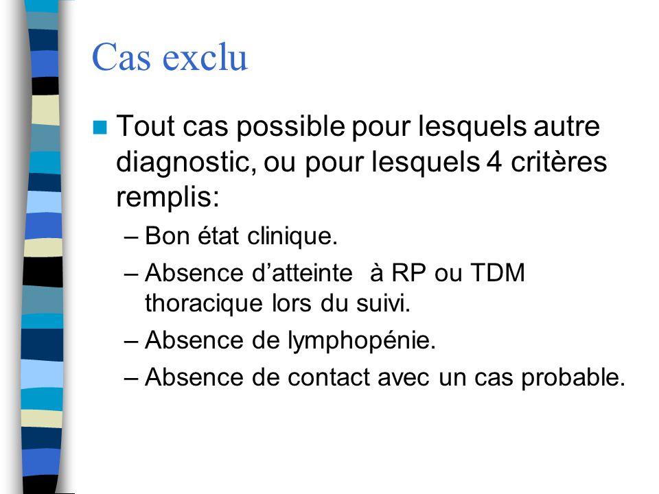 Cas exclu Tout cas possible pour lesquels autre diagnostic, ou pour lesquels 4 critères remplis: –Bon état clinique. –Absence datteinte à RP ou TDM th
