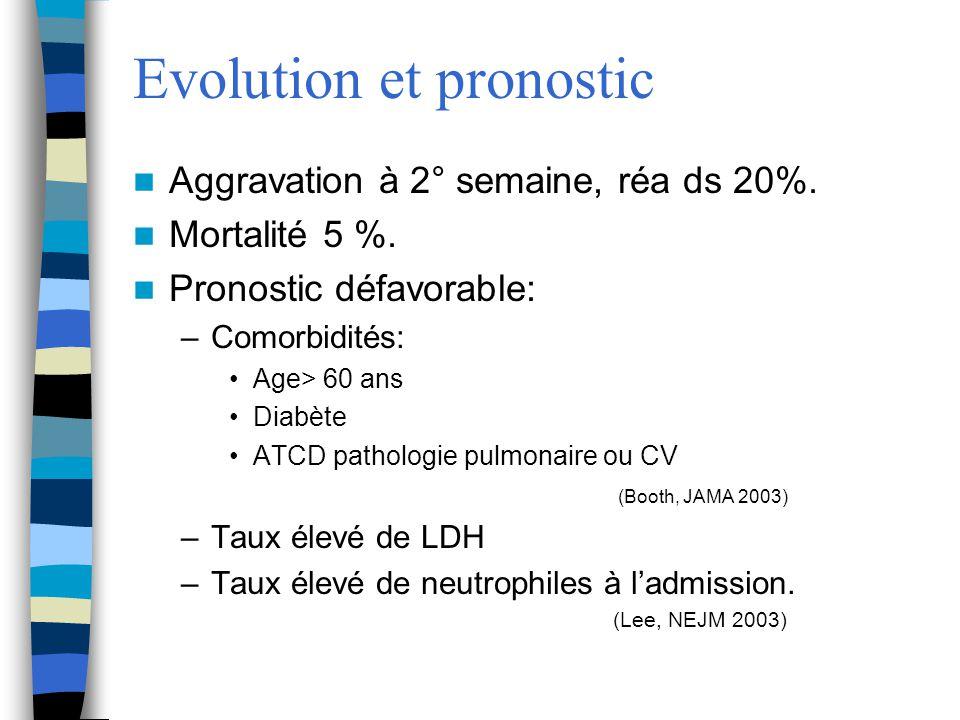 Evolution et pronostic Aggravation à 2° semaine, réa ds 20%. Mortalité 5 %. Pronostic défavorable: –Comorbidités: Age> 60 ans Diabète ATCD pathologie