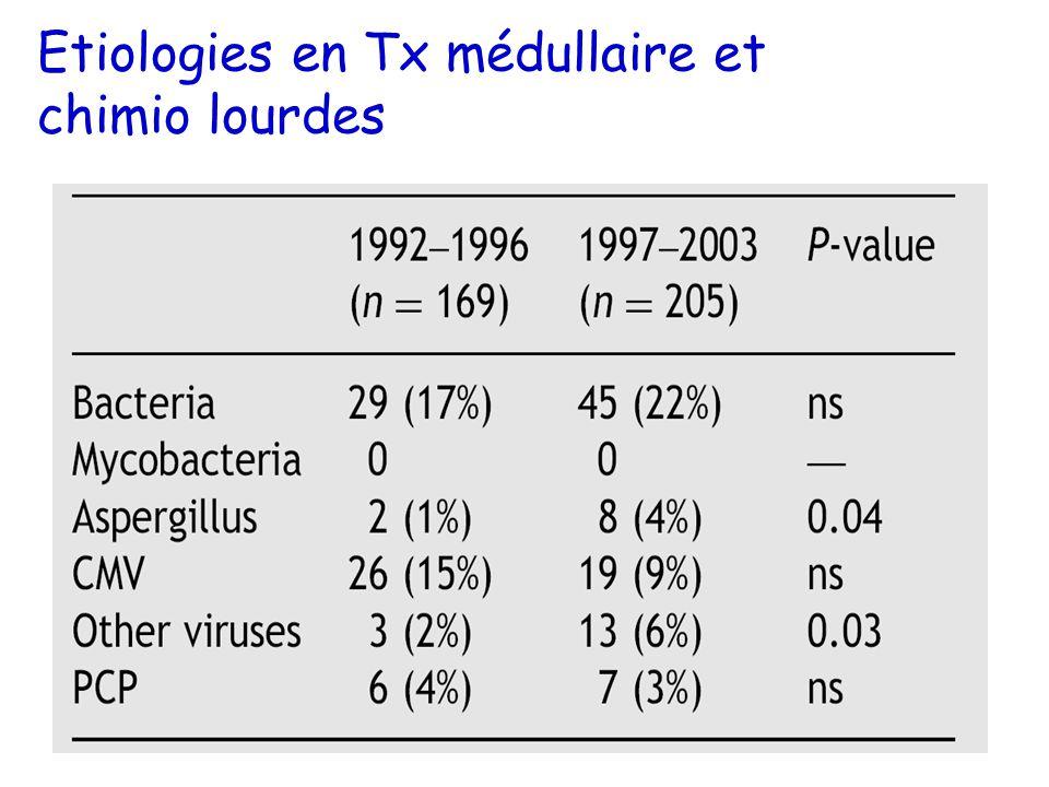 Etiologies en Tx médullaire et chimio lourdes