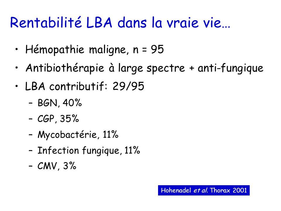 Rentabilité LBA dans la vraie vie… Hémopathie maligne, n = 95 Antibiothérapie à large spectre + anti-fungique LBA contributif: 29/95 –BGN, 40% –CGP, 35% –Mycobactérie, 11% –Infection fungique, 11% –CMV, 3% Hohenadel et al.