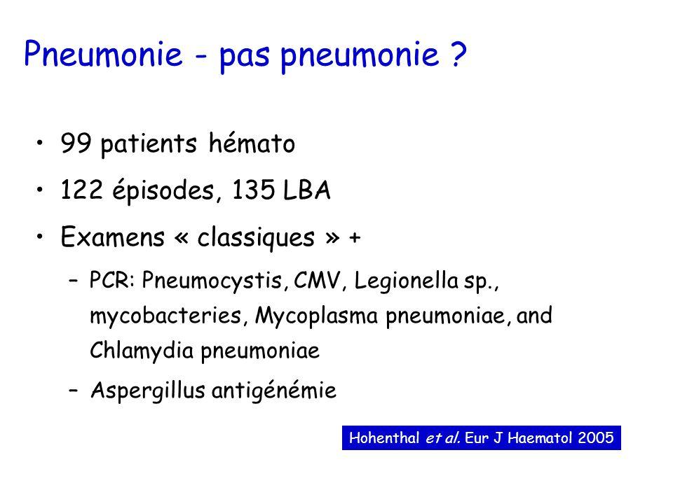 Pneumonie chez le malade hémato Identification microbienne: 35,6% (48/135) Bactéries cultures quantitatives: 3 (2,2%) cultures spéciales: 4 (3%) Virus respiratoire: 10 (8,2%) PCR Pneumocystis: 21 PCR CMV positive: 18 Aspergillus antigénémie: 7 Modification traitement anti-infectieux: 27 épisodes (22,1%)