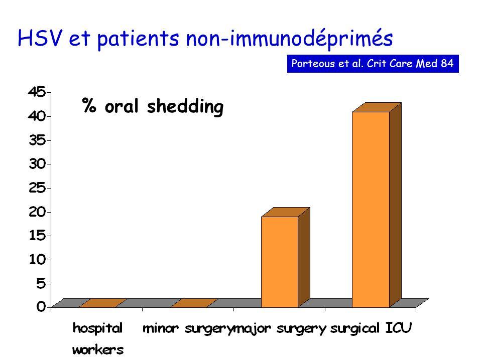 HSV et patients non-immunodéprimés % oral shedding Porteous et al. Crit Care Med 84