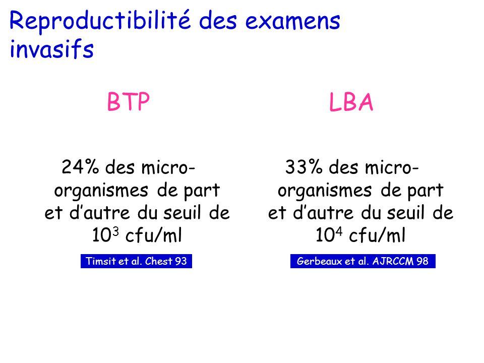 Reproductibilité des examens invasifs BTP 24% des micro- organismes de part et dautre du seuil de 10 3 cfu/ml LBA 33% des micro- organismes de part et dautre du seuil de 10 4 cfu/ml Timsit et al.
