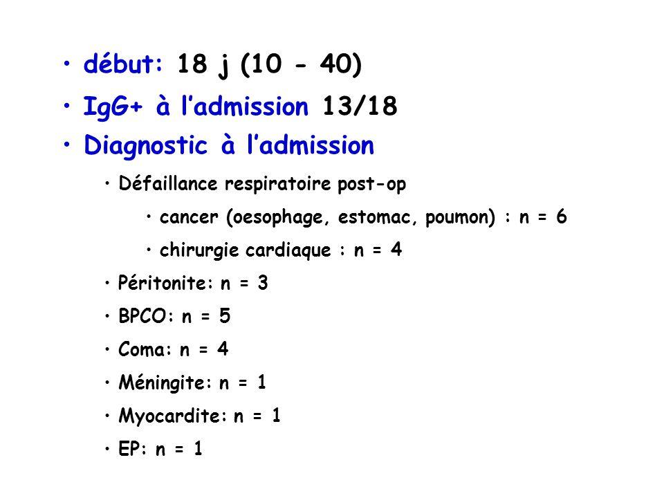début: 18 j (10 - 40) IgG+ à ladmission 13/18 Diagnostic à ladmission Défaillance respiratoire post-op cancer (oesophage, estomac, poumon) : n = 6 chirurgie cardiaque : n = 4 Péritonite: n = 3 BPCO: n = 5 Coma: n = 4 Méningite: n = 1 Myocardite: n = 1 EP: n = 1