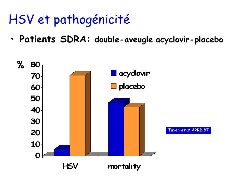 HSV et pathogénicité Patients SDRA: double-aveugle acyclovir-placebo % Tuxen et al. ARRD 87