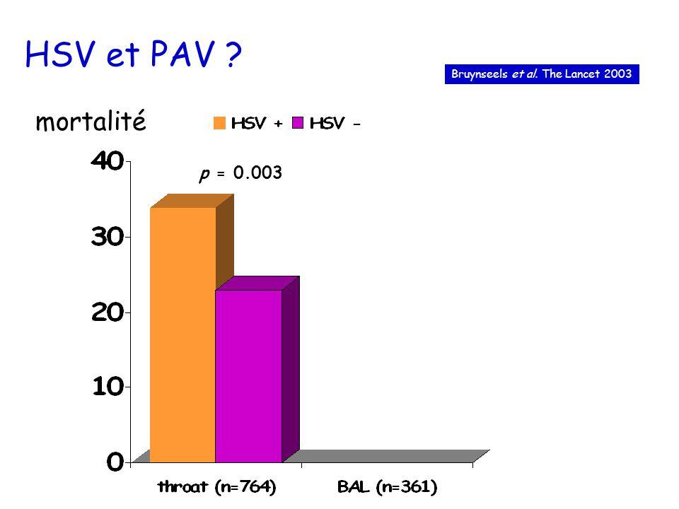HSV et PAV ? p = 0.003 mortalité Bruynseels et al. The Lancet 2003