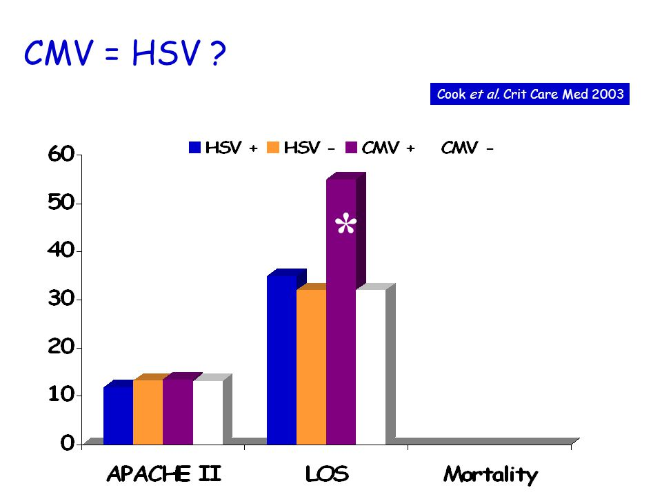 CMV = HSV ? * Cook et al. Crit Care Med 2003