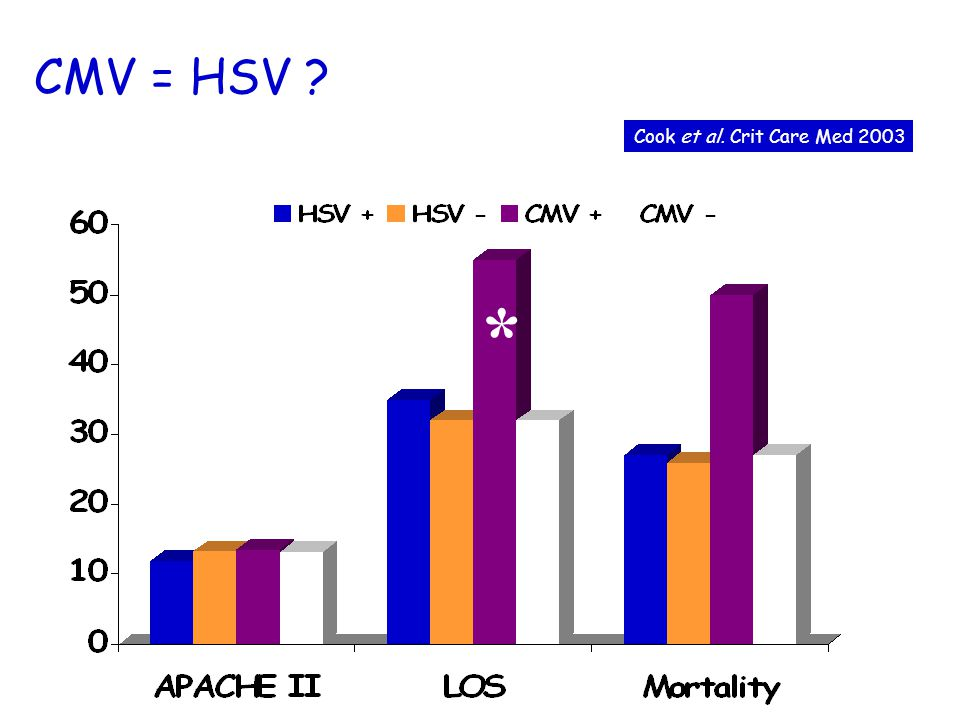 CMV: signification .237 patients: au moins 1 antigénémie Incidence: 40/237 (17%) Jaber et al.