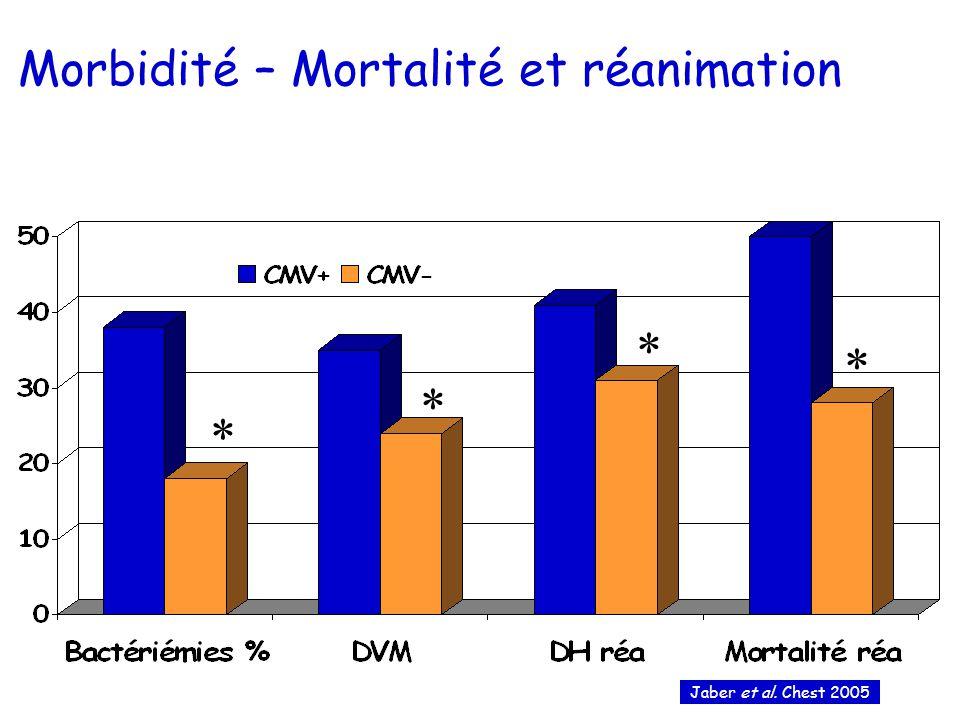 Morbidité – Mortalité et réanimation * * * * Jaber et al. Chest 2005