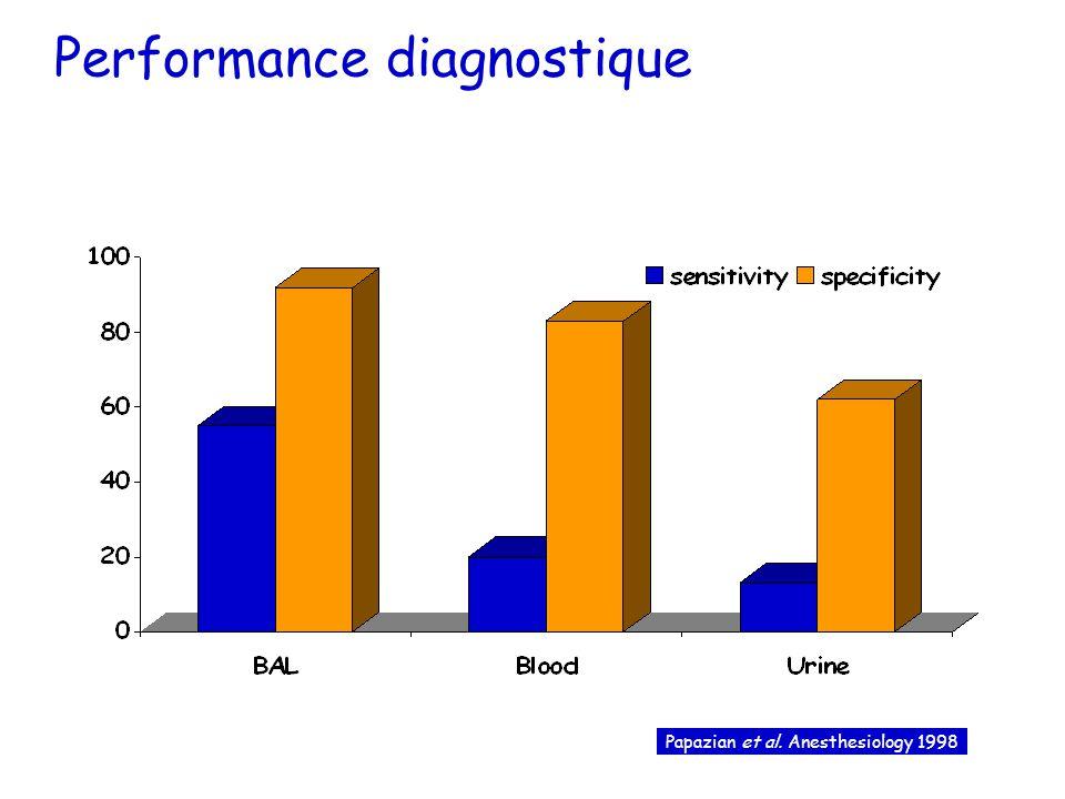 Performance diagnostique Papazian et al. Anesthesiology 1998