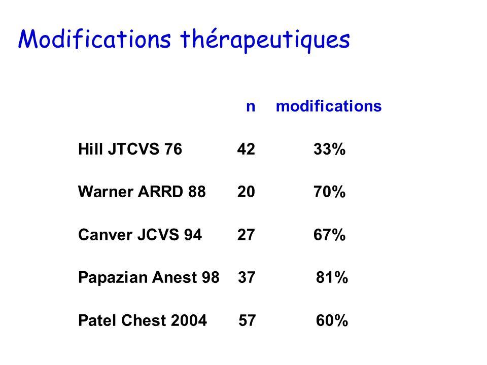 nmodifications Hill JTCVS 764233% Warner ARRD 882070% Canver JCVS 942767% Papazian Anest 98 37 81% Patel Chest 2004 57 60% Modifications thérapeutiques