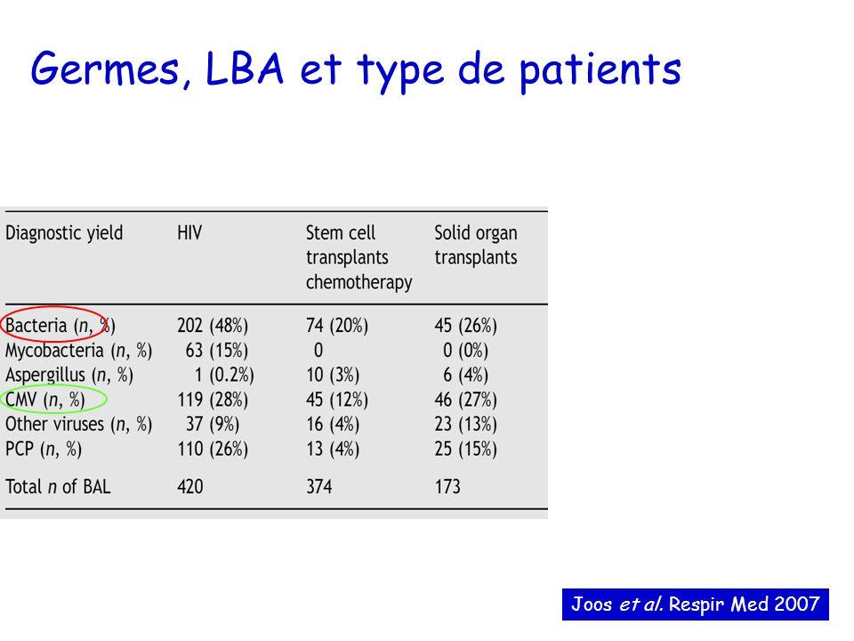 Germes, LBA et type de patients Joos et al. Respir Med 2007