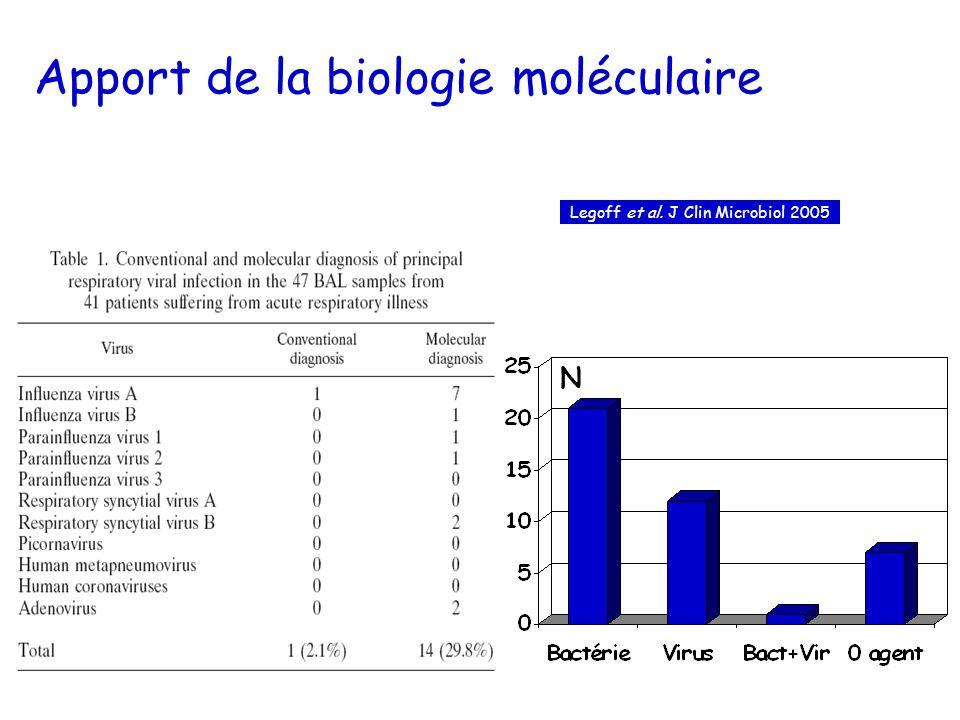 Apport de la biologie moléculaire N Legoff et al. J Clin Microbiol 2005