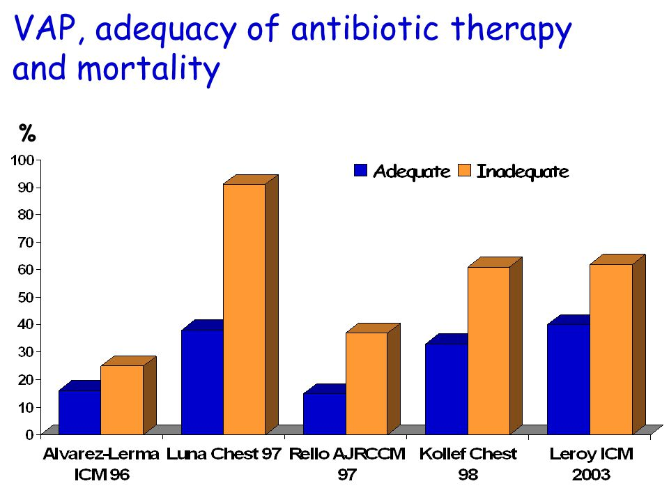 VAP, adequacy of antibiotic therapy and mortality %