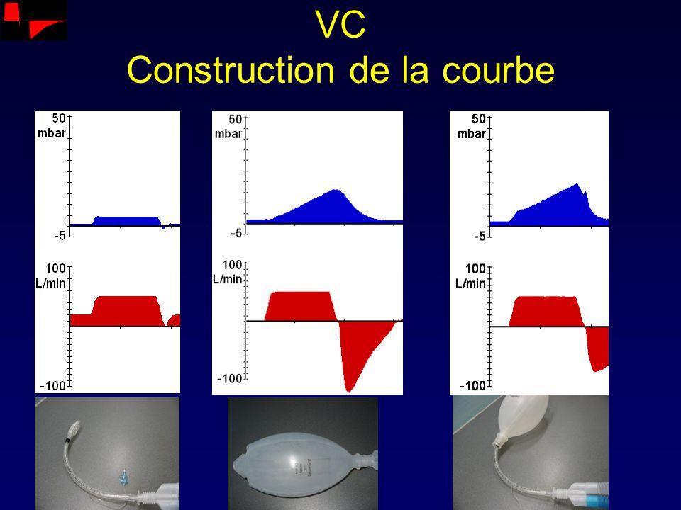 VC Construction de la courbe