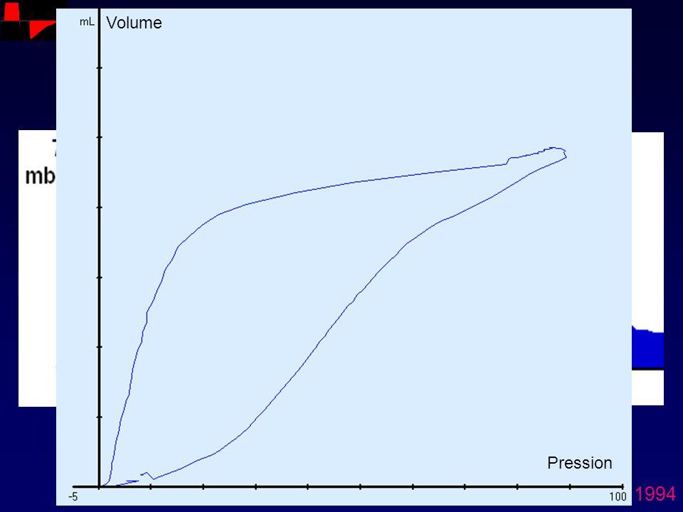 VC Normal Surdistension Ranieri. AJRCCM 1994 Pression Volume