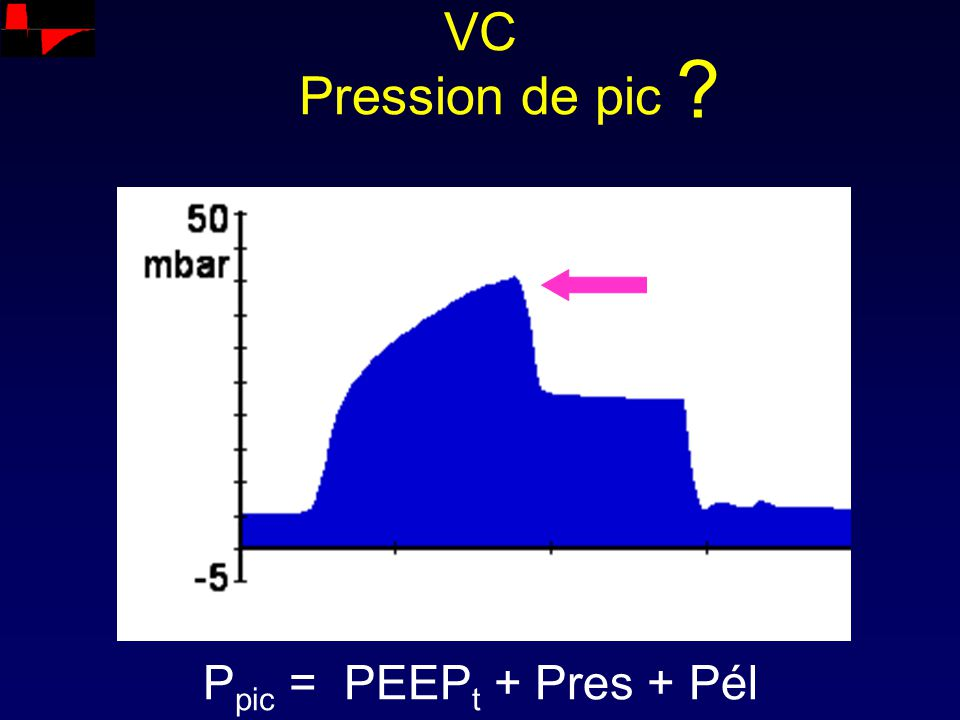 VC Pression de pic P pic = PEEP t + Pres + Pél ?