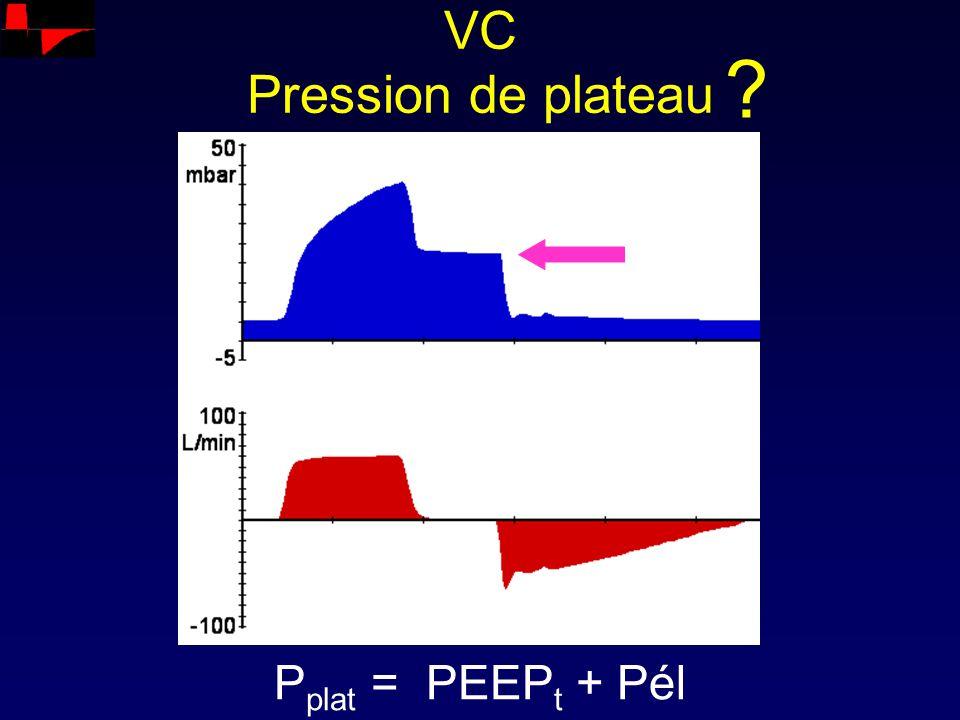 VC Pression de plateau P plat = PEEP t + Pél ?