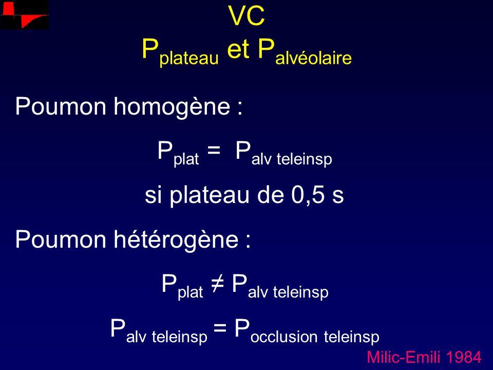 VC P plateau et P alvéolaire Poumon homogène : P plat = P alv teleinsp si plateau de 0,5 s Poumon hétérogène : P plat P alv teleinsp P alv teleinsp =