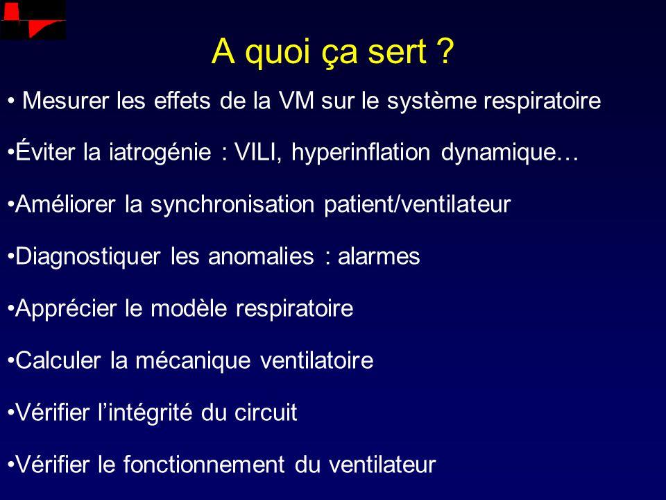 A quoi ça sert ? Mesurer les effets de la VM sur le système respiratoire Éviter la iatrogénie : VILI, hyperinflation dynamique… Améliorer la synchroni