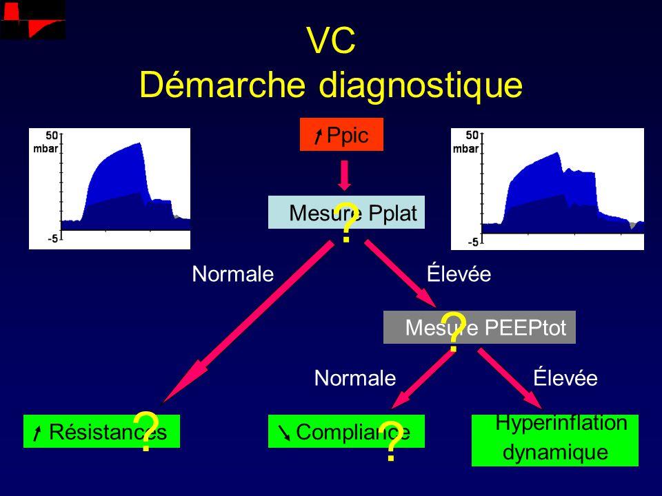 VC Démarche diagnostique Ppic Mesure Pplat Résistances Mesure PEEPtot Compliance Hyperinflation dynamique Normale Élevée ? ? ? ?