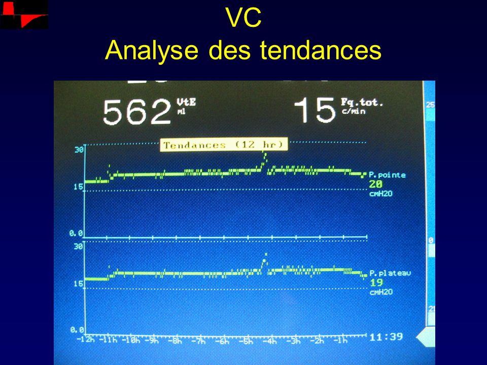 VC Analyse des tendances