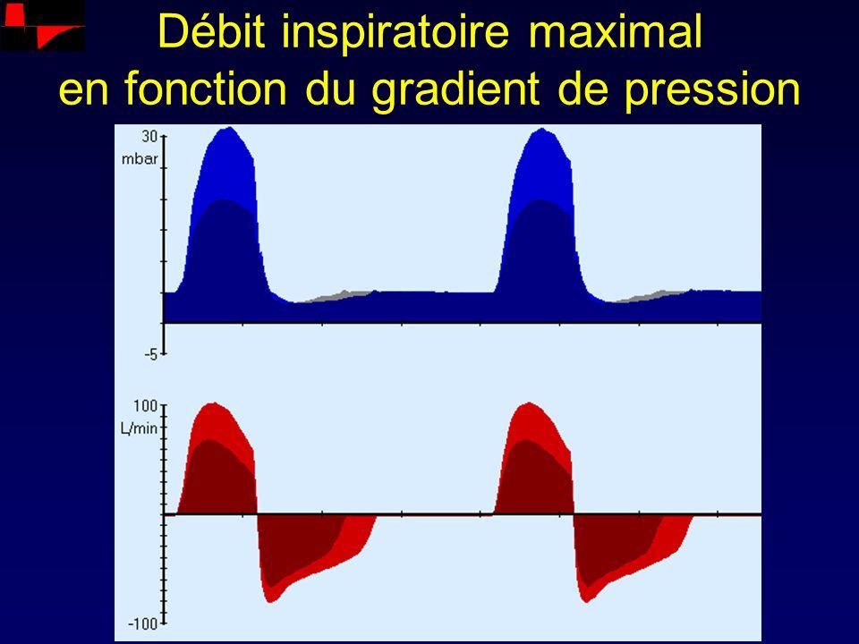 Débit inspiratoire maximal en fonction du gradient de pression
