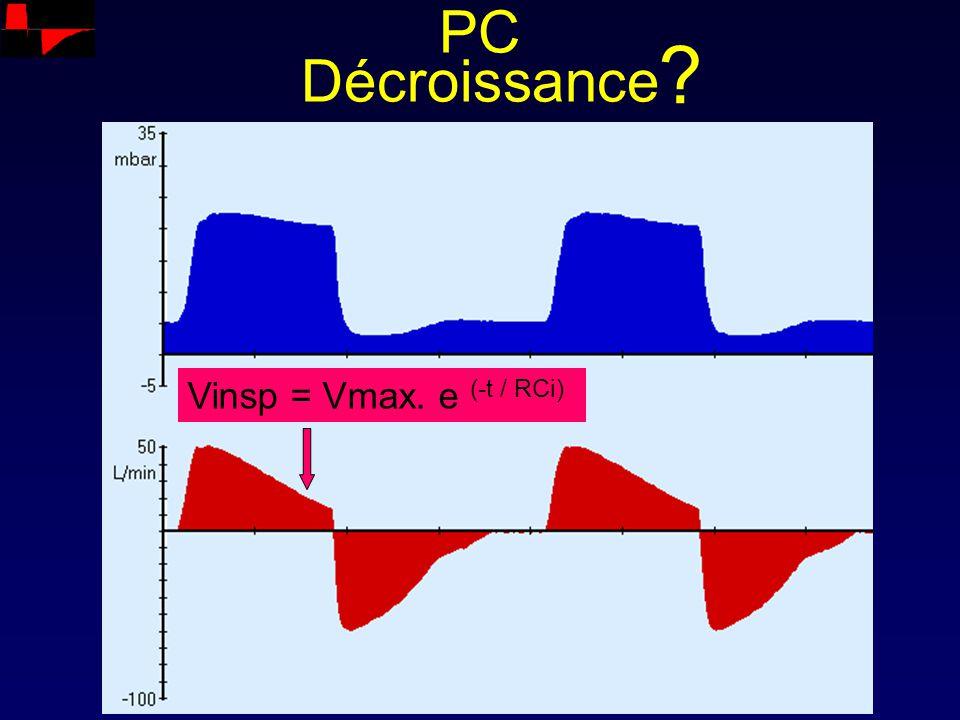 PC Décroissance Vinsp = Vmax. e (-t / RCi) ?