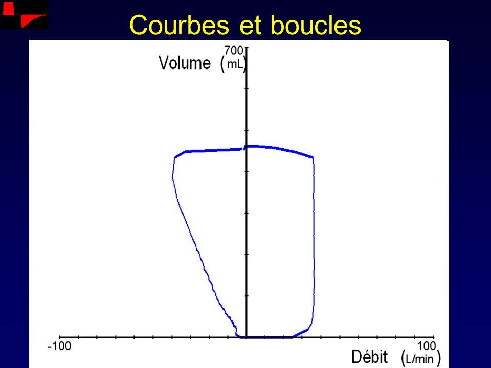 PC Constante de temps inspiratoire ins = R insp x C stat Sujet normal : ins = 4 x 50.