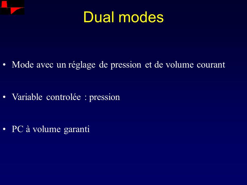 Dual modes Mode avec un réglage de pression et de volume courant Variable controlée : pression PC à volume garanti