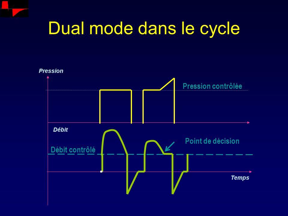 Débit Pression Temps Pression contrôlée Débit contrôlé Point de décision Dual mode dans le cycle