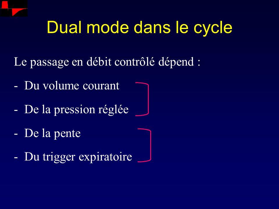 Dual mode dans le cycle Le passage en débit contrôlé dépend : -Du volume courant -De la pression réglée -De la pente -Du trigger expiratoire