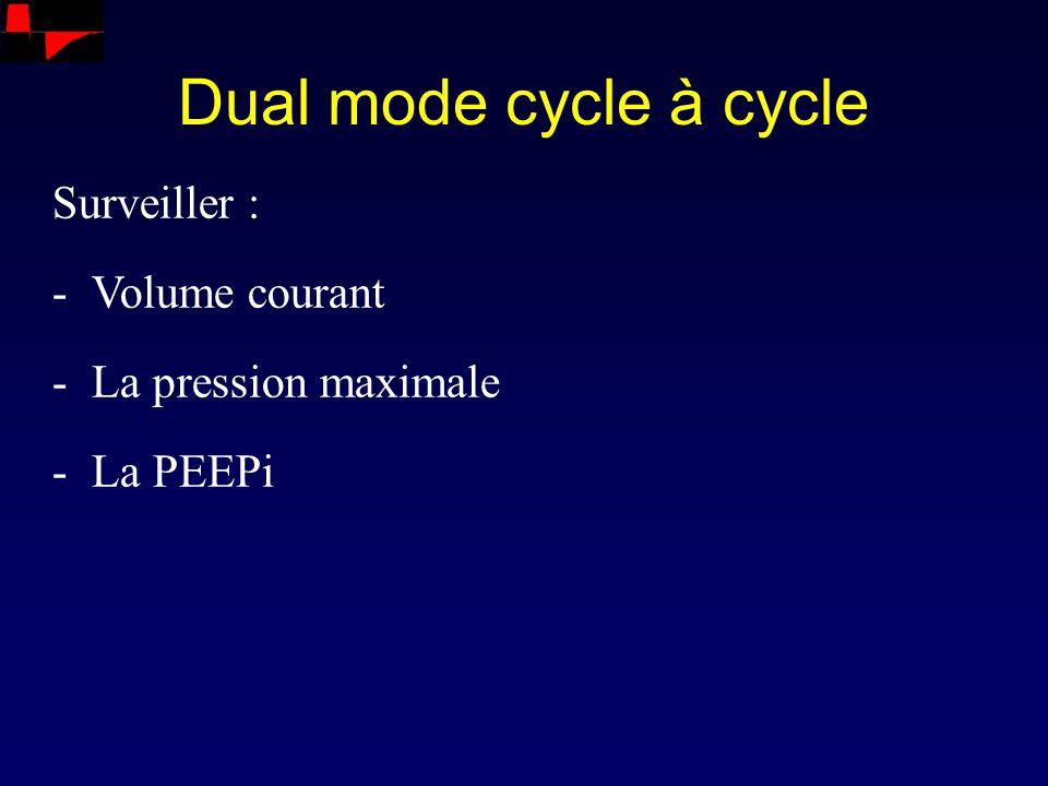 Dual mode cycle à cycle Surveiller : -Volume courant -La pression maximale -La PEEPi