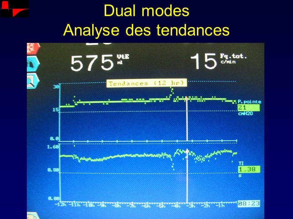 Dual modes Analyse des tendances