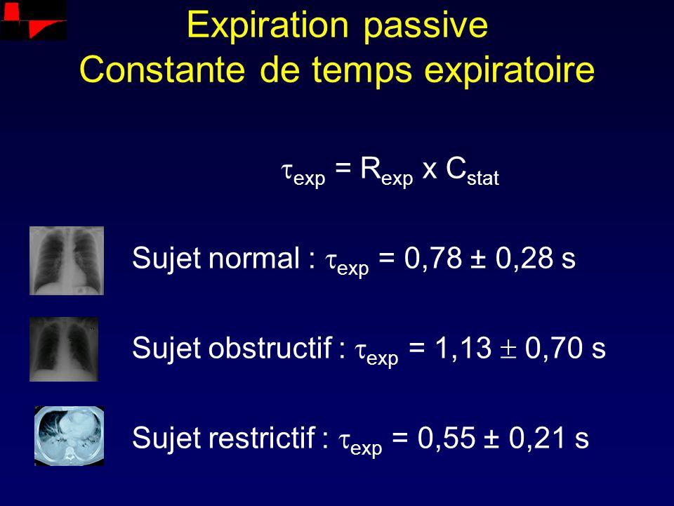 Expiration passive Constante de temps expiratoire exp = R exp x C stat Sujet normal : exp = 0,78 ± 0,28 s Sujet obstructif : exp = 1,13 0,70 s Sujet r