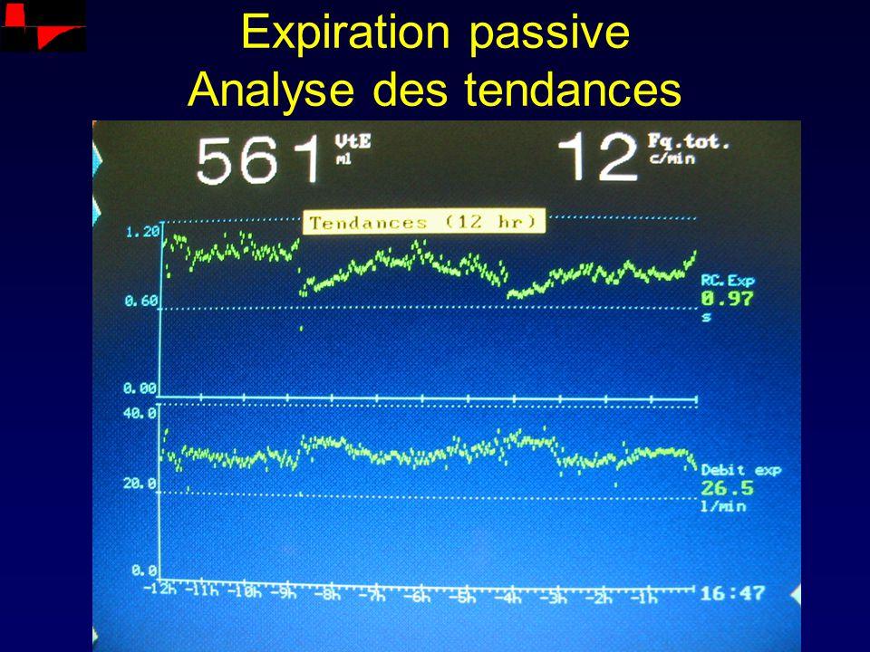 Expiration passive Analyse des tendances
