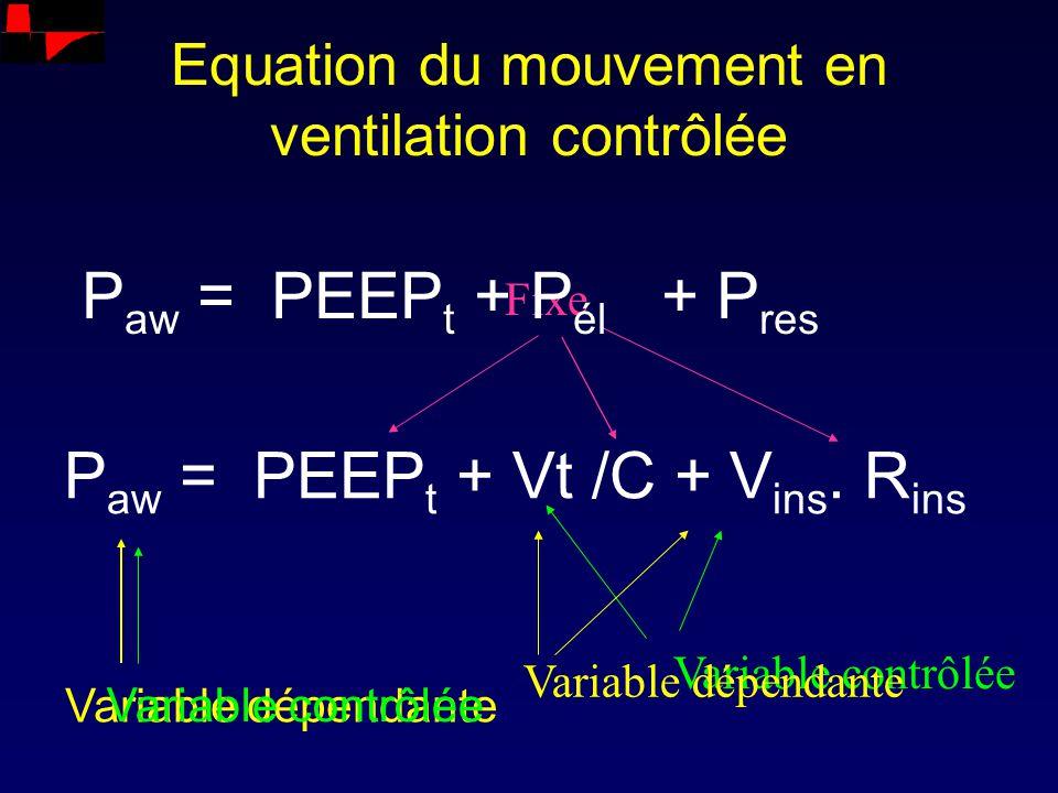 P aw = PEEP t + Vt /C + V ins. R ins Equation du mouvement en ventilation contrôlée Fixe Variable contrôlée Variable dépendante Variable contrôlée Var