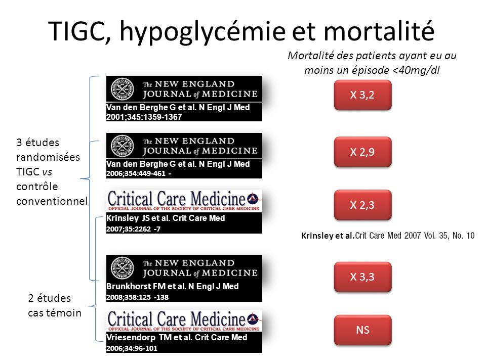 TIGC, hypoglycémie et mortalité Van den Berghe G et al. N Engl J Med 2001;345:1359-1367 Van den Berghe G et al. N Engl J Med N 2006;354:449-461 - Brun