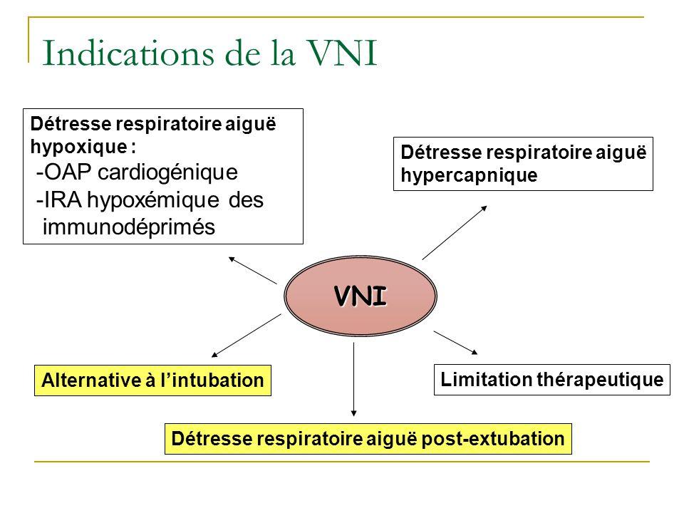 Alternative à lintubation VNI Détresse respiratoire aiguë hypoxique : -OAP cardiogénique -IRA hypoxémique des immunodéprimés Limitation thérapeutique